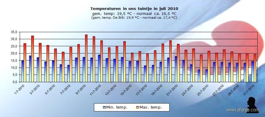 100802-temp-juli
