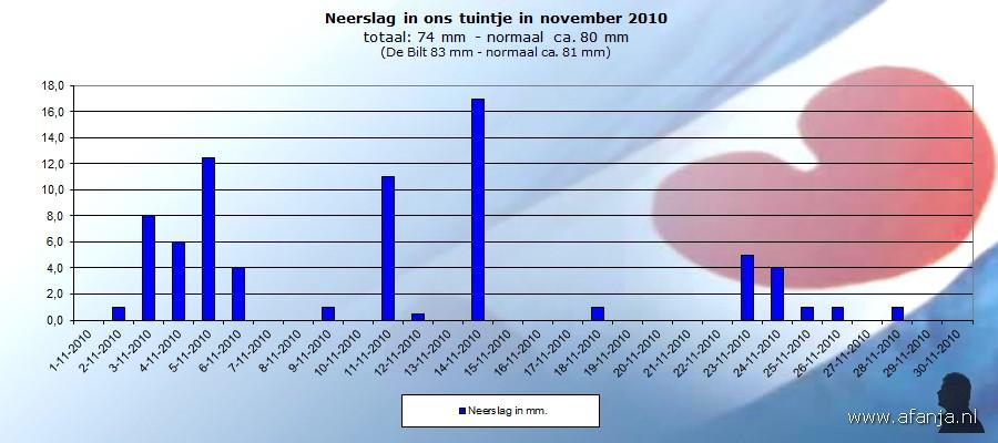 101201-neerslag-november