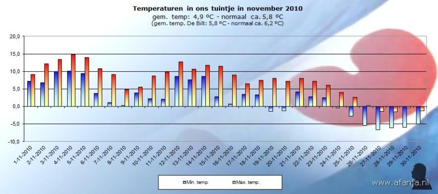 101201-temp-november