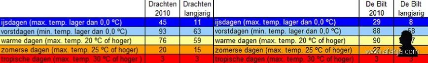 110115-ijsdagen-2010-tabel