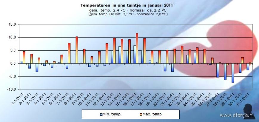 110202-temp-januari