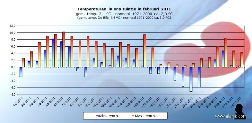 110301-temp-feb