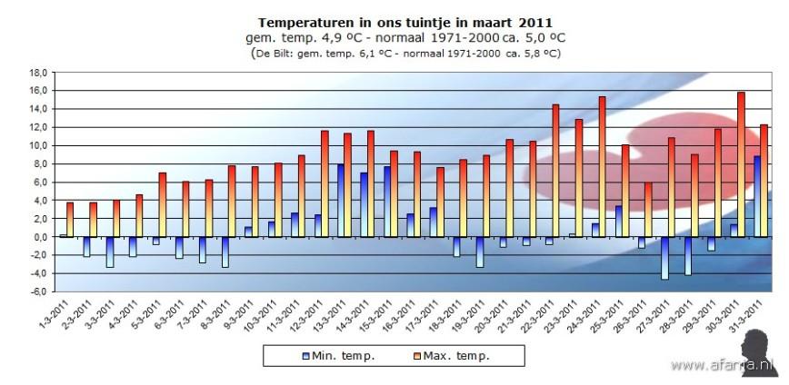 110406-temp-maart