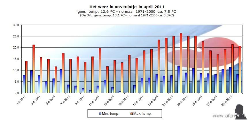 110502-temp-april
