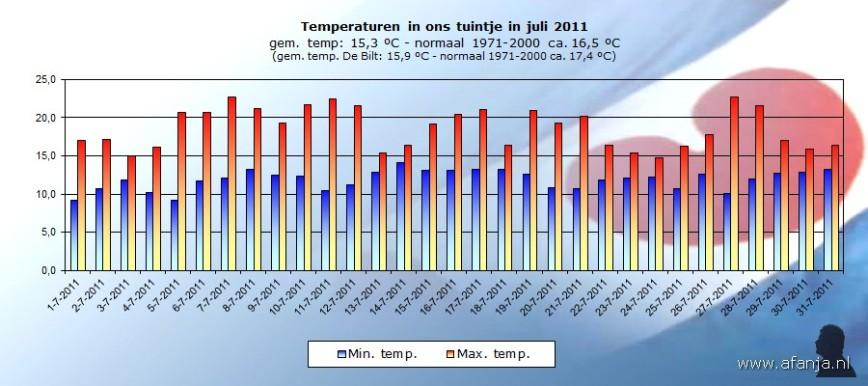 110808-temp-juli