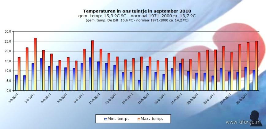 111006-temp-sept
