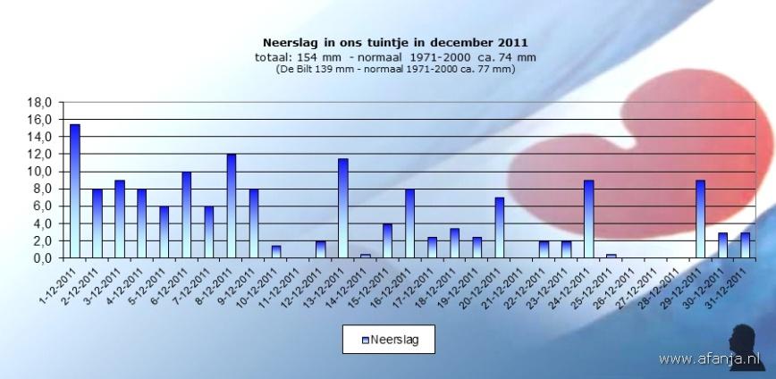 120105-neerslag-december2011