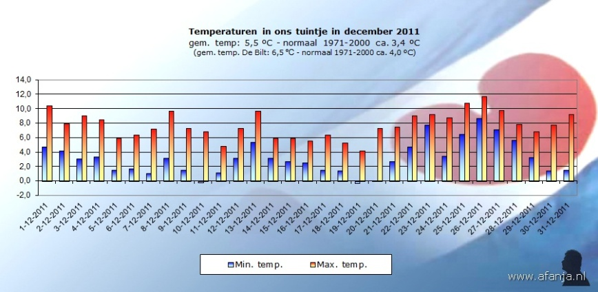 120105-temp-december2011