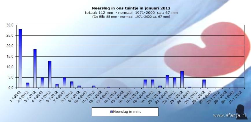 120213-neerslag-januari