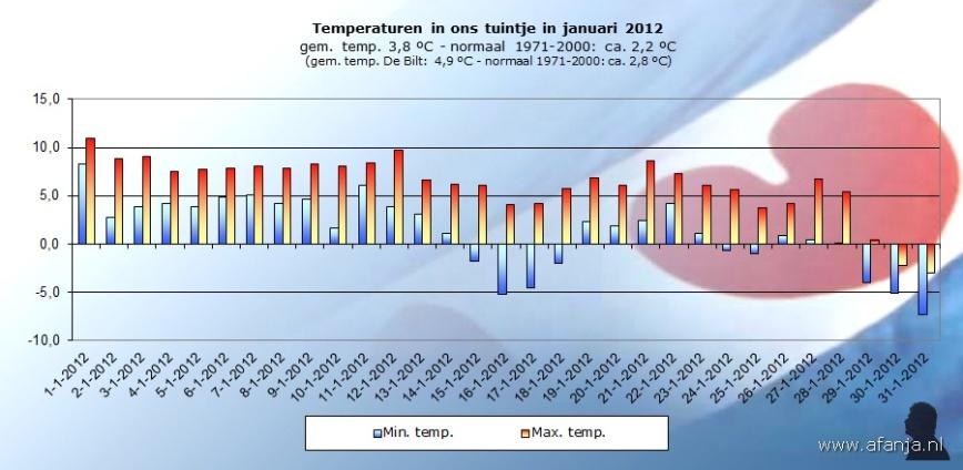 120213-temp-januari
