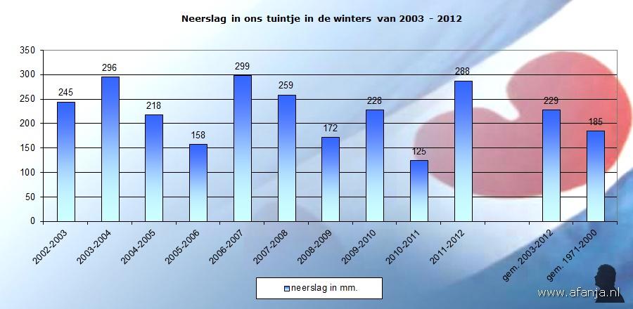 120307-neerslagwinters-03-12