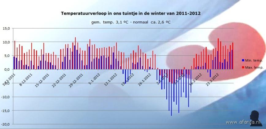 120307-tempverloop-winter11-12