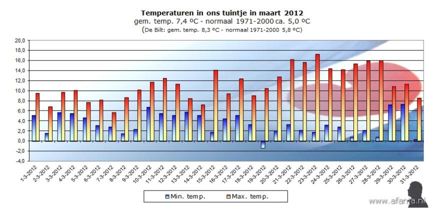 120503-temp-maart
