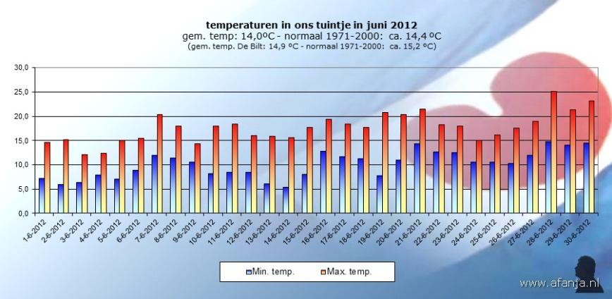 120710-temp-juni
