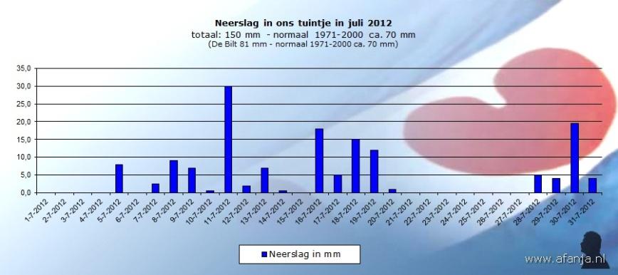 120819-neerslag-juli