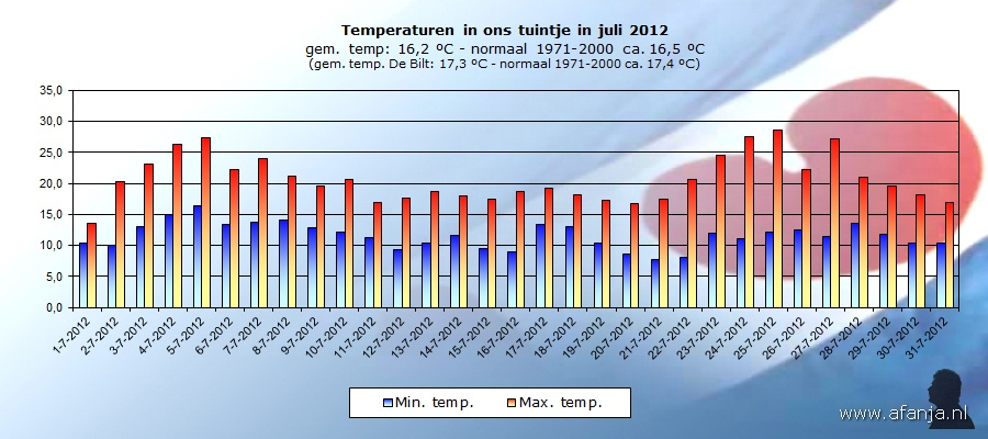 120819-temp-juli