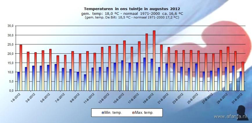 120905-temp-augustus