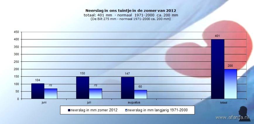 120919-neerslag-zomer-2012