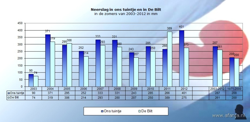 120919-neerslag-zomers-2003-2012