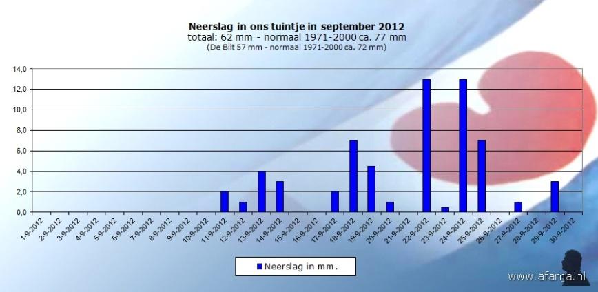 121001-neerslag-september