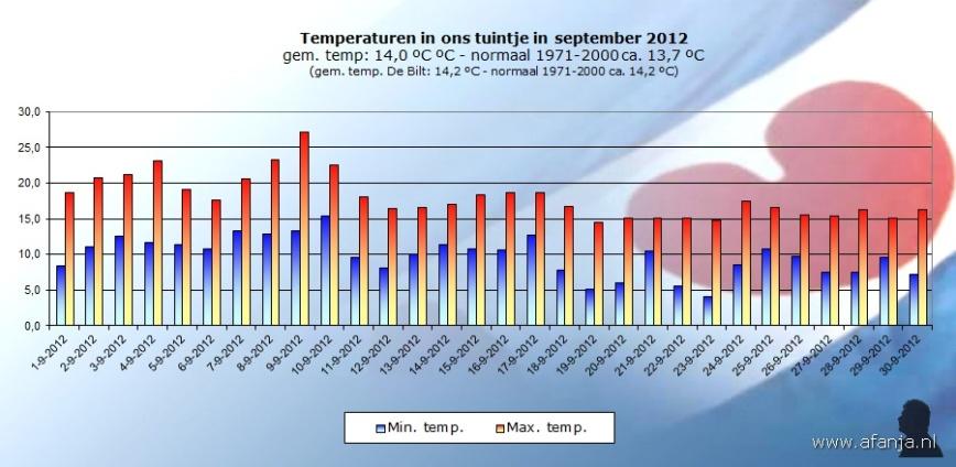 121001-temp-september