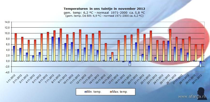 121202-temp-november