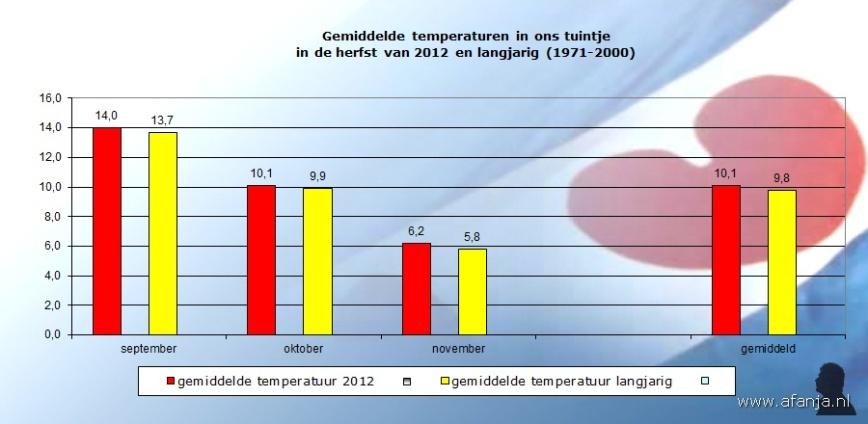 121204-temp-herfst2012