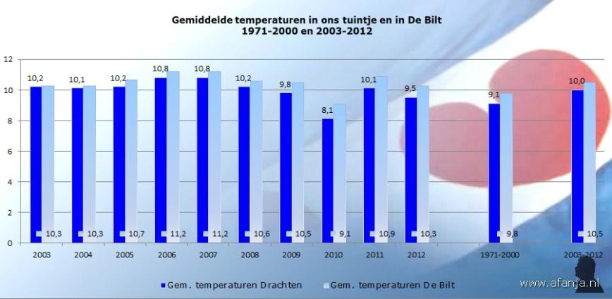 130105-gemiddelde-temp-2003-2012