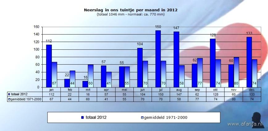 130105-neerslag-2012