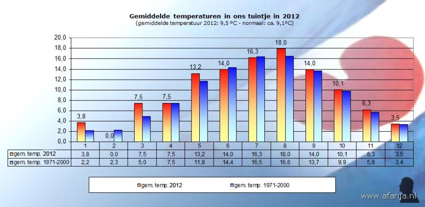 130105-temp-2012