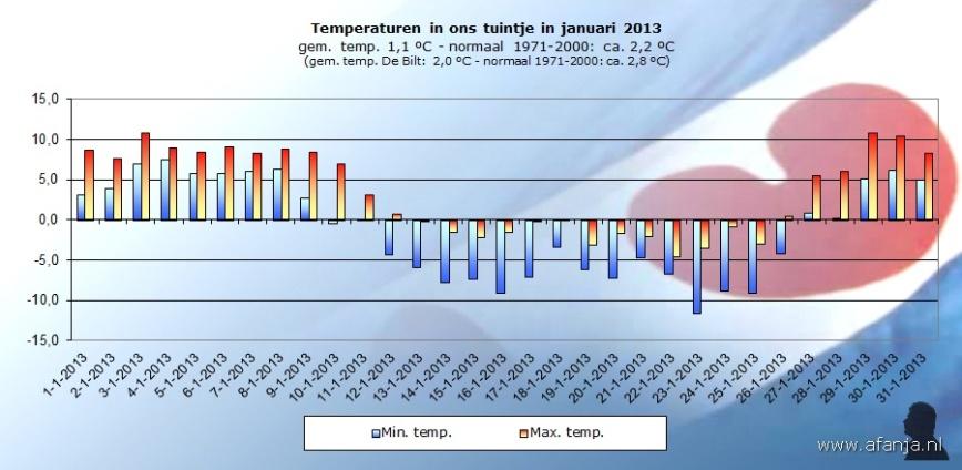 130202-temp-januari