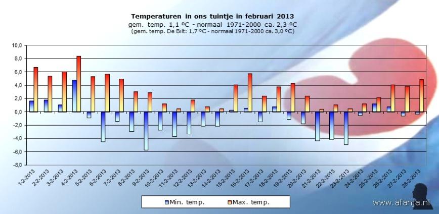 130302-temp-februari