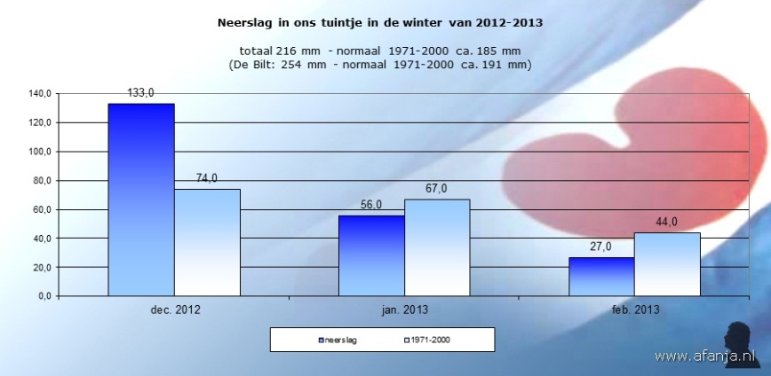 130331-neerslag-p-maand-winter-2012-2013