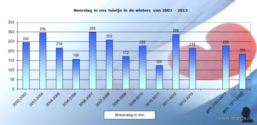 130331-neerslag-winters-2003-2013