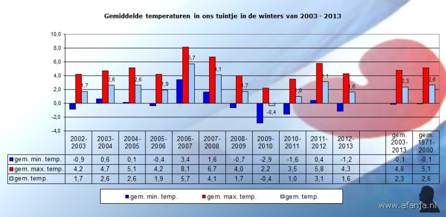 130331-temperaturen-winters-2003-2013