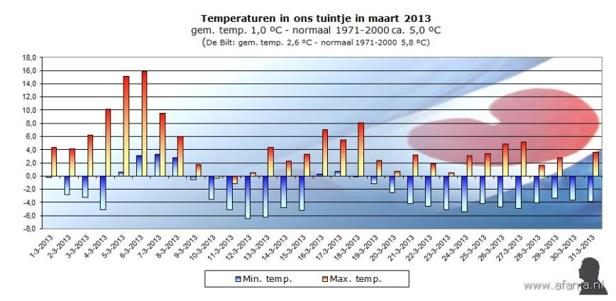 130402-temp-maart