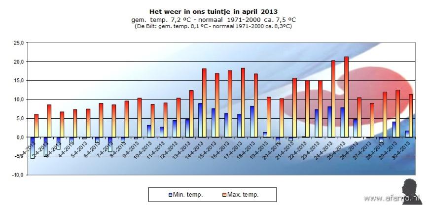 130530-temp-april
