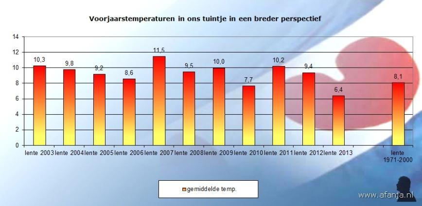 130622-temp-voorjaar-2003-2013