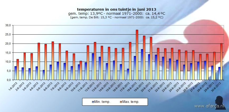 130703-temp-juni