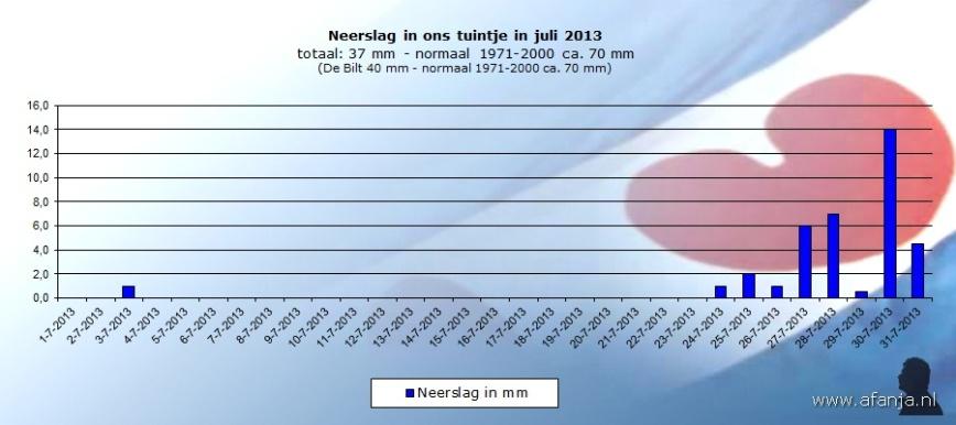 130807-neerslag-juli