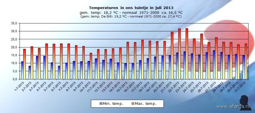 130807-temp-juli