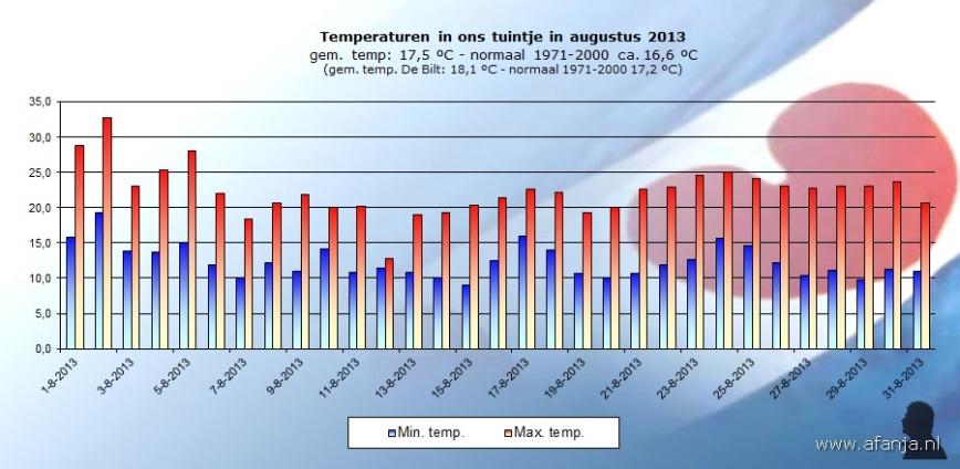 130910-temp-augustus
