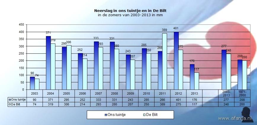 130911-neerslag-zomers2003-2013
