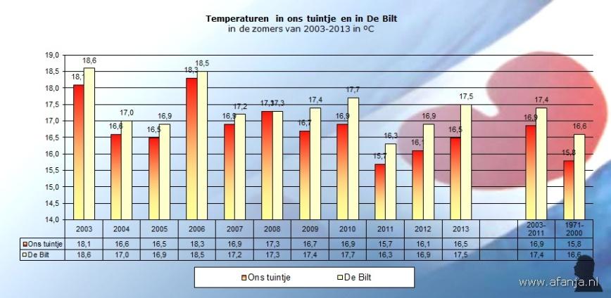 130911-temp-zomers2003-2013