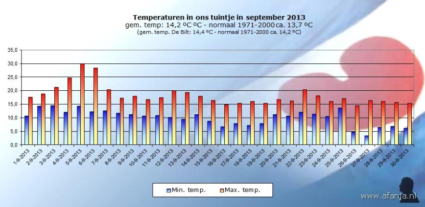 131005-temp-september