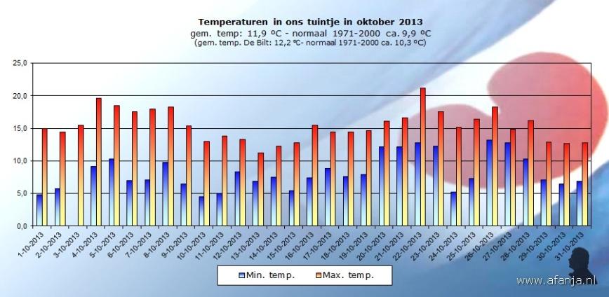 131109-temp-oktober