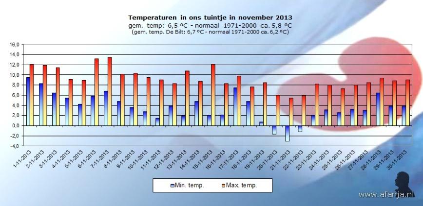 131204-temp-november