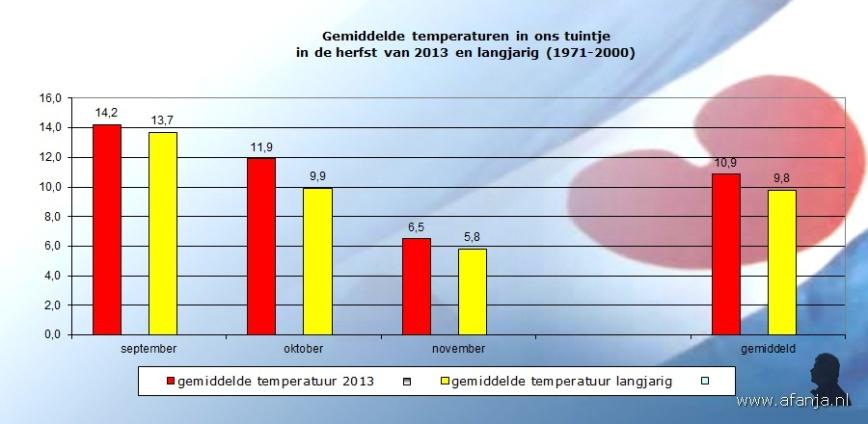 131208-temp-herfst-2013
