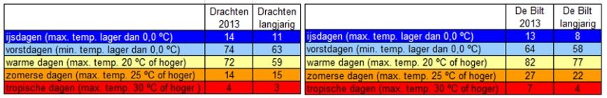 140128-koud-en-warm-2013