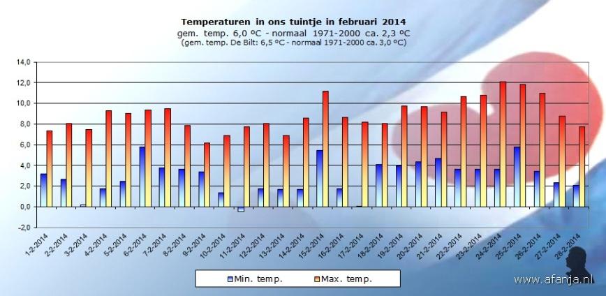 140303-temp-februari